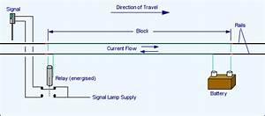 Malden Dsme Ltd - Ground Level Signalling