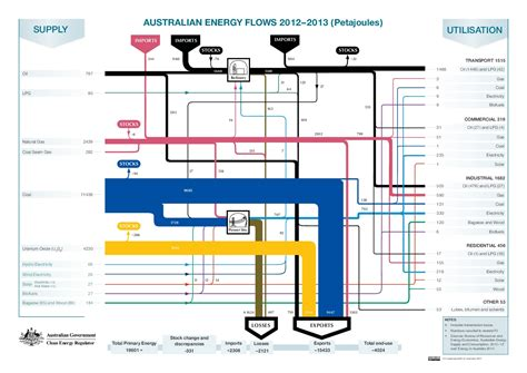 what to clean copper with australian energy flow diagrams