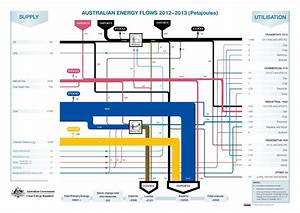 Australian Government Flow Chart  U2013 Bills And Laws Learning