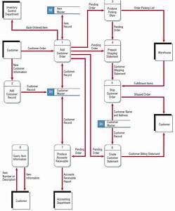 Business Analysis Process Flow  12119685675  U2013 Business