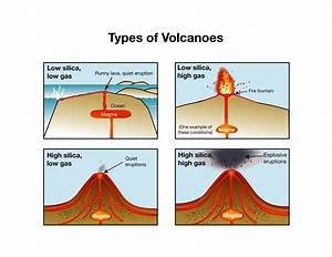 This is a picture showing different types of volcanoes and ...