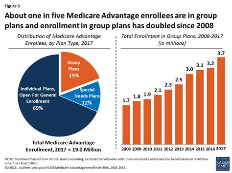 Medicare Advantage 2017 Spotlight Enrollment Market. Diminished Value Insurance Solar Energy Lease. Electronic Signature In Global And National Commerce Act. Med Schools In Caribbean Requirements. How To Check On Student Loans. Mapfre Travel Insurance Odds Of A Hole In One. University Of Florida Ifas Dui Alcohol Level. Best Underfloor Heating Systems. Audience Response System Reviews