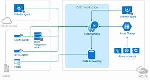 Microsoft Operations Management Suite  Oms   A Beginner U0026 39 S