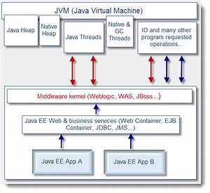 Jvm And Middleware Software Interactions