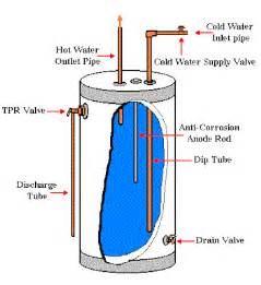 Water Heater Over Sink how do i drain a water heater that s leaking the home