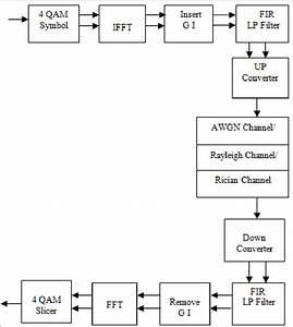 Block Diagram Of The Simulation Model Dvb