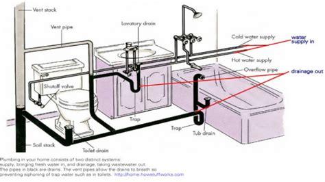 kitchen sink drain plumbing diagram bathroom plumbing venting bathroom drain plumbing diagram 8469
