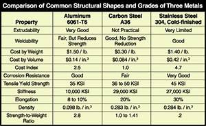 Aluminum Stands As A Structural Metal Part 1