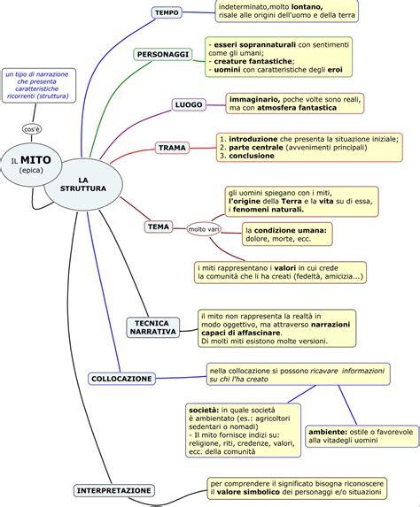 eneide testo italiano mappa concettuale mito mappa concettuale per italiano