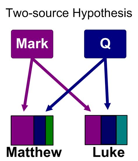 source hypothesis simple english wikipedia