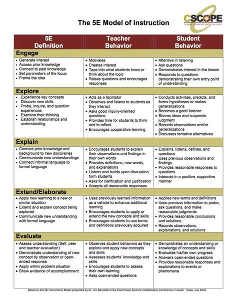5e lesson plan design search bulletin