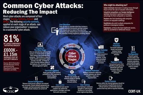 common cyber attacks summary govuk