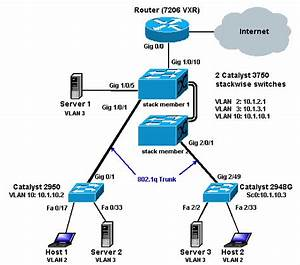 Configuring Inter-VLAN Routing with Catalyst 3750 Series
