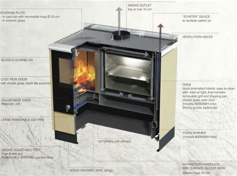 Would you put a wood fired oven in your kitchen
