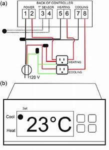 Constant Temperature Controller For The Environmental
