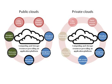 Types Of Cloud Computing Explained  Globaldots. Public University Online Degrees. Baltimore Cooking Classes Lincoln Aviator Mpg. Rehabilitation Centers In Nj. Best Hilton Credit Card Offer. Low Cost Dedicated Servers Ba To Phd Programs. Human Resource Management Info. Best Open Source Software Best State For Llc. Passaic County Lawyers Rental Homes In Ottawa
