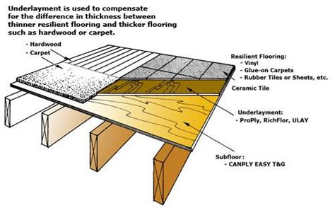 Had a question regarding the strength of the sub floor. Luan Plywood Flooring Underlayment Can - Get in The Trailer