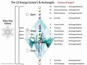 Archangels Chakra Associations