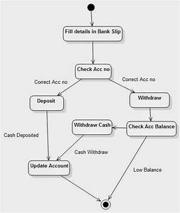 Activity Diagram For Banking System In 2019