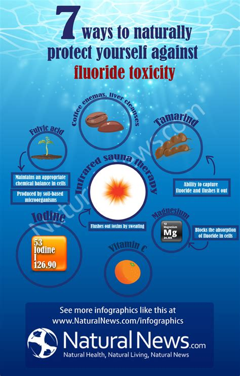 Seven Ways To Protect Against Fluoride Toxicity