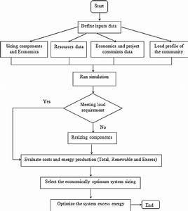 Flowchart Of Economic Analysis Of Hybrid Power System