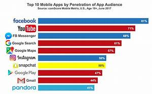 These are the 10 most popular mobile apps in America - Recode