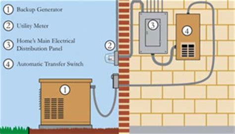 Understanding Home Standby Generators Mike Sawisch