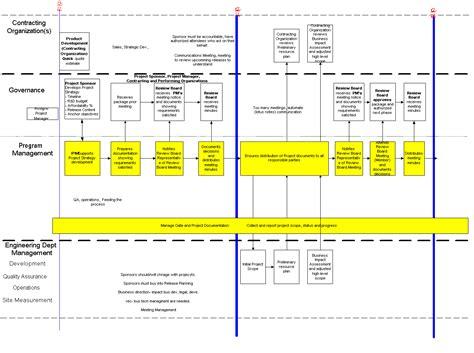 sdlc sop  program  project management opensdlc