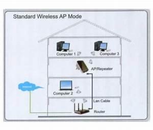 Wlan Zu Lan Adapter : 300mbit wlan wireless n wifi repeater access point range extender verst rker 300 mbps auch als ~ Frokenaadalensverden.com Haus und Dekorationen