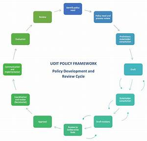 Policy Development And Review Cycle