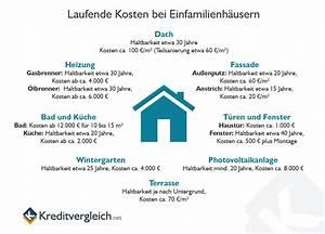 Laufende Kosten Wohnung : sanierungen am eigenheim h ufig teurer als erwartet ~ Lizthompson.info Haus und Dekorationen