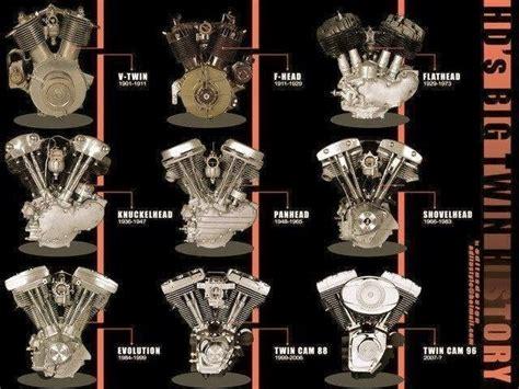 Terrific Identification Guide Of Harley V