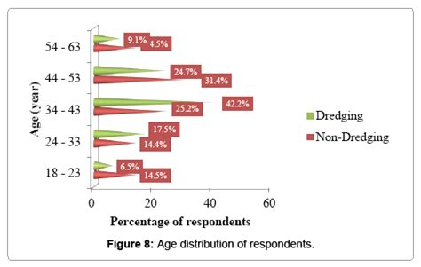 poultry fisheries wildlife age distribution