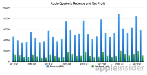 expect  apples   earnings report  tuesday