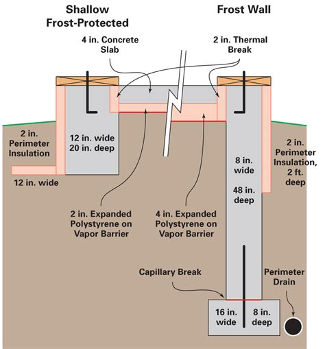 crawlspace vapor barrier designing a passive solar slab page 2 of 3 home power