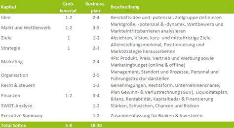 businessplan muster die gliederung des businessplans