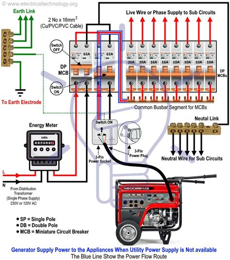 A Portable Generator To Breaker Panel Wiring Diagram For Your Home by How To Connect A Portable Generator To The Home Supply 4