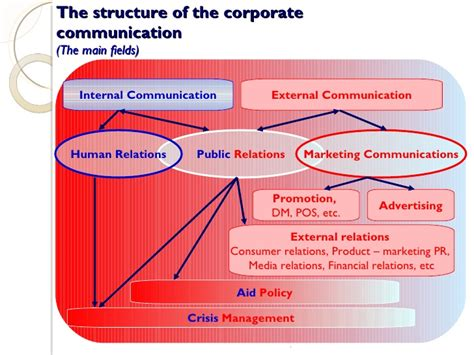 Corporate Communication By Prashakth Kamath. Internet Promotion Companies K9 Web Filter. Symptoms Of A Plugged Catalytic Converter. Does Bubble Wrap Insulate Windows. Who Regulates Cable Companies. International Corporate Bond Etf. Requirements Become Registered Nurse. How To Become A Marriage And Family Counselor. How Can You Prevent Osteoporosis