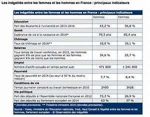 Les In U00e9galit U00e9s Entre Les Femmes Et Les Hommes En France