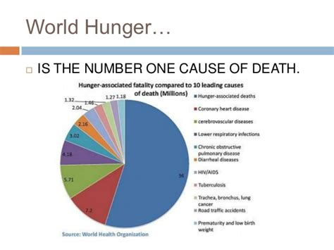 hunger number poverty and world hunger