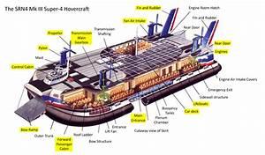 British Hovercraft Corporation Srn4  Mountbatten Class    Jameshovercraft Co Uk