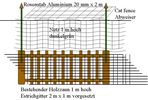 Zaun Hundesicher Machen by Unser Katzentagebuch