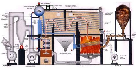 Boiler Technologies