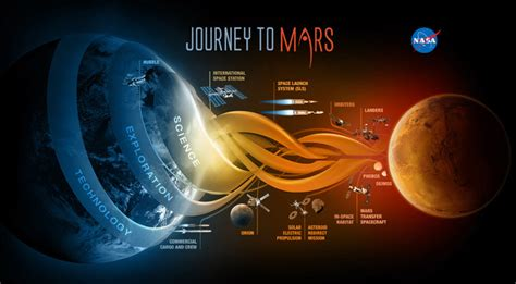 Space News Nasa Not Ready To Update Mars Mission Architecture