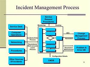 rdrew itil presentation With incident management document