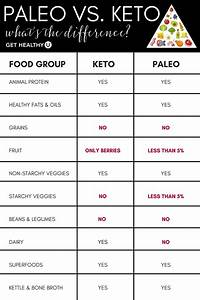 Pin By Lorinda Nelson On Ketosis Diet