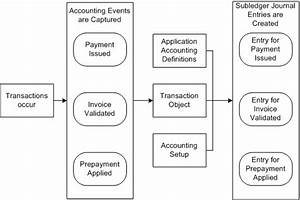 Oracle Financial Services Accounting Hub Implementation Guide