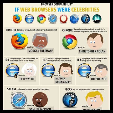 Internet Browsers Meme - web browser meme 28 images web browsers general discussion know your meme image gallery
