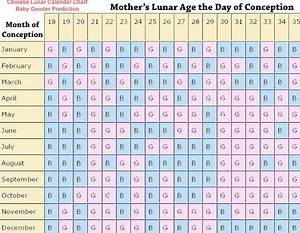 Chinese Lunar Calendar Baby Girl Boy Gender Prediction