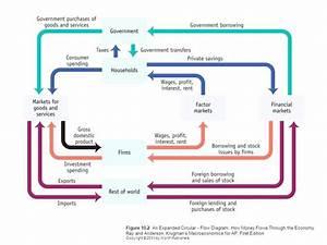 What Is Biophysical Economics  193641570783  U2013 Circular Flow Chart Economics Tv Show Examples
